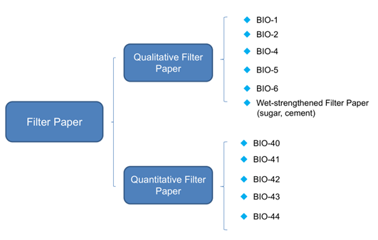 classification of filter paper